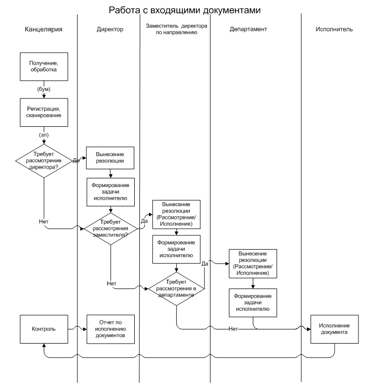 Программа для Построения Блок Схем