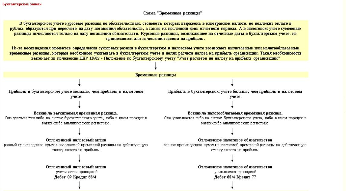 Суммовые и курсовые разницы  подробности учета с диска